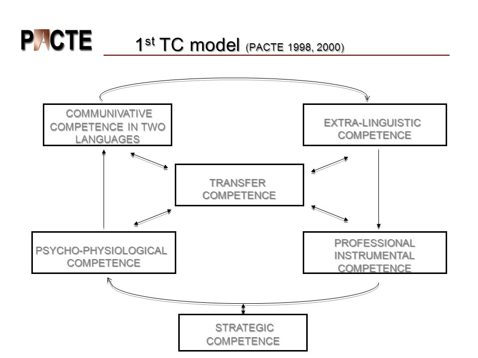 1st TC model (PACTE 1998, 2000) COMMUNIVATIVE COMPETENCE IN TWO LANGUAGES. EXTRA-LINGUISTIC. COMPETENCE.