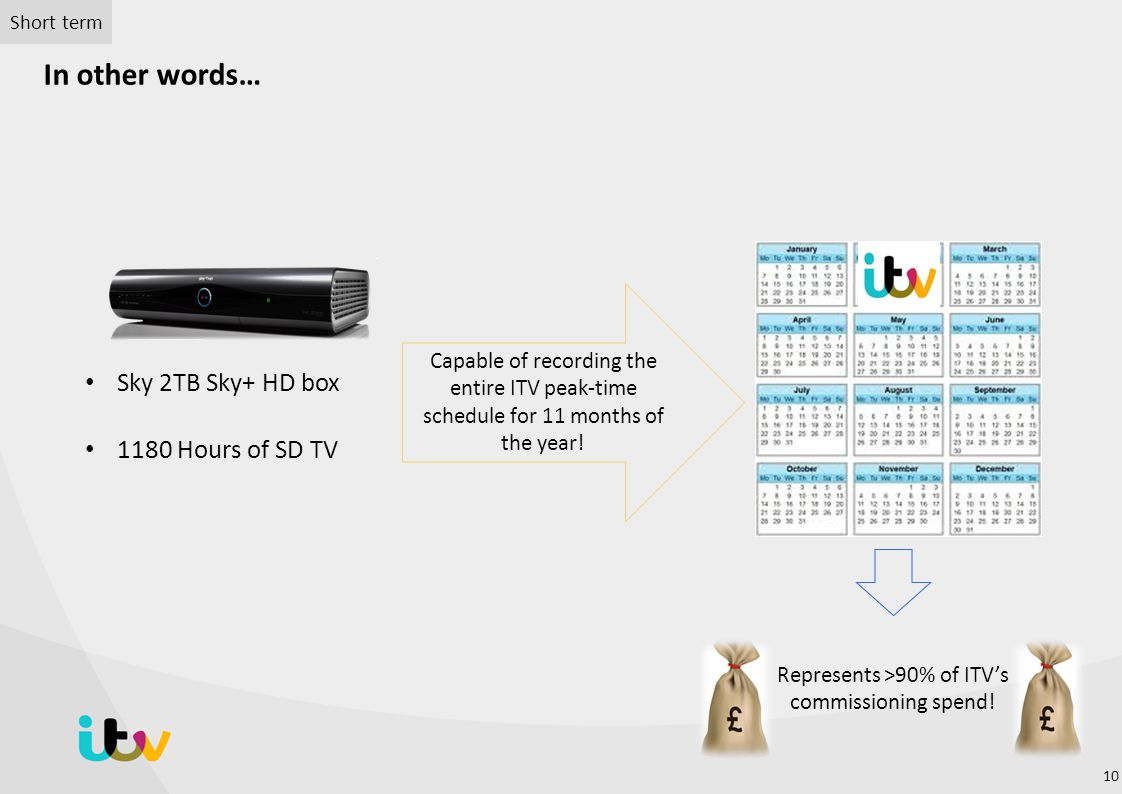 Represents >90% of ITV's commissioning spend!
