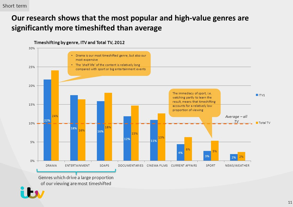 Short term Our research shows that the most popular and high-value genres are significantly more timeshifted than average.