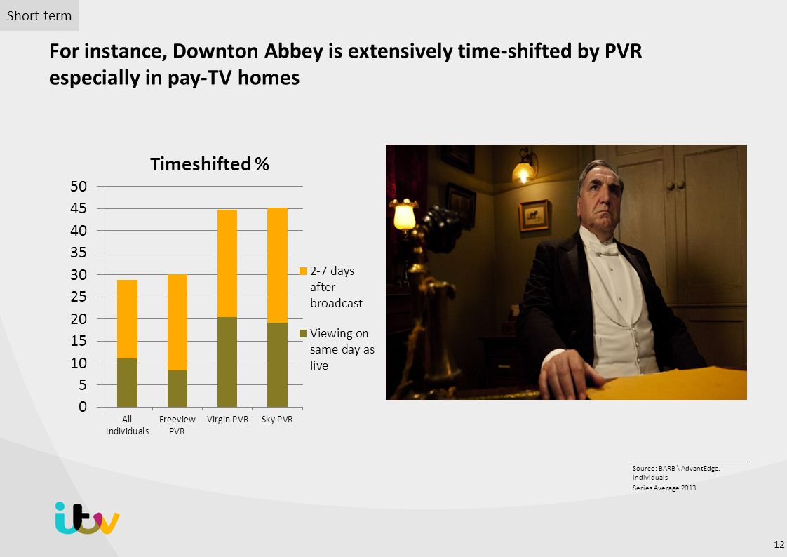 Short term For instance, Downton Abbey is extensively time-shifted by PVR especially in pay-TV homes.