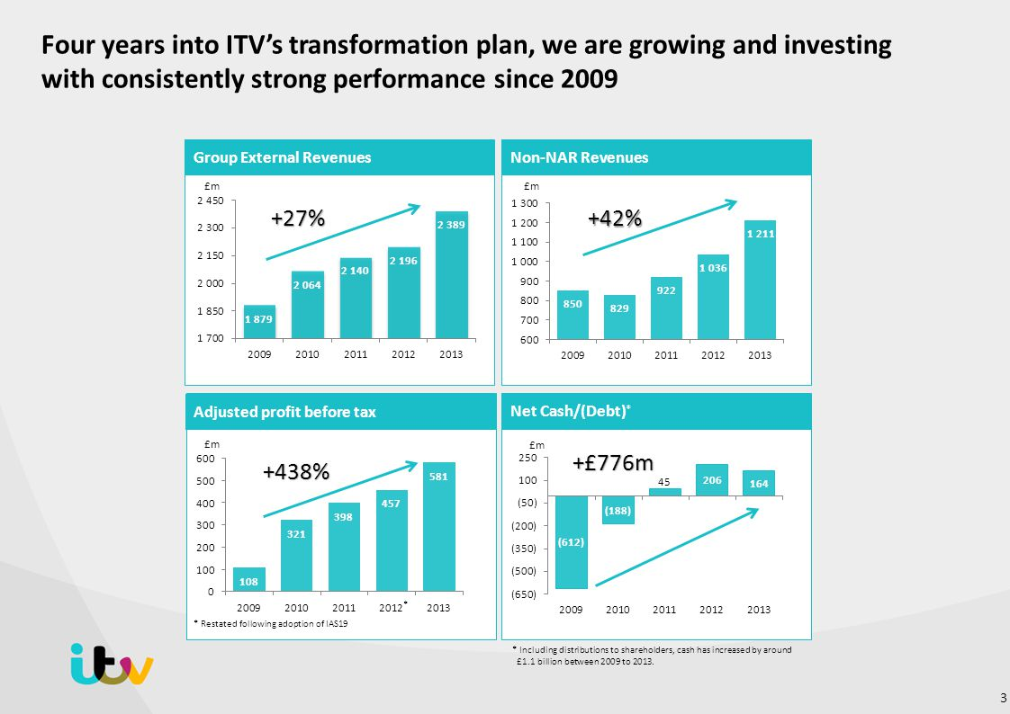 Four years into ITV's transformation plan, we are growing and investing with consistently strong performance since 2009
