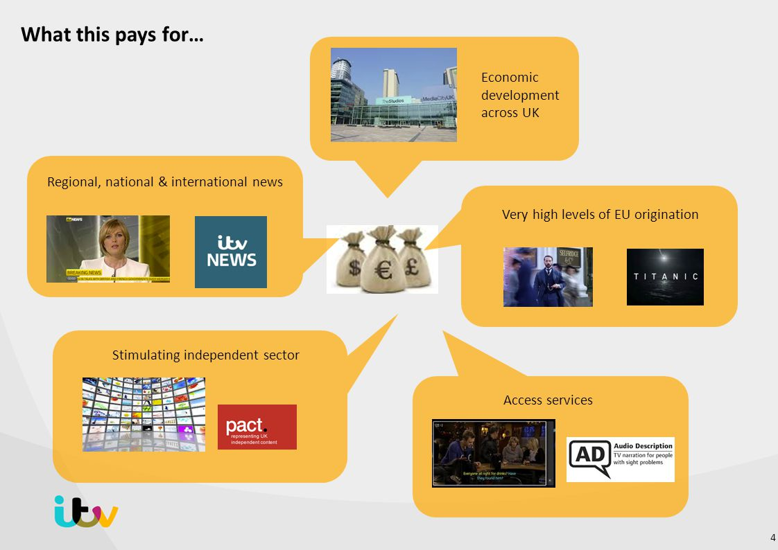 What this pays for… Economic development across UK