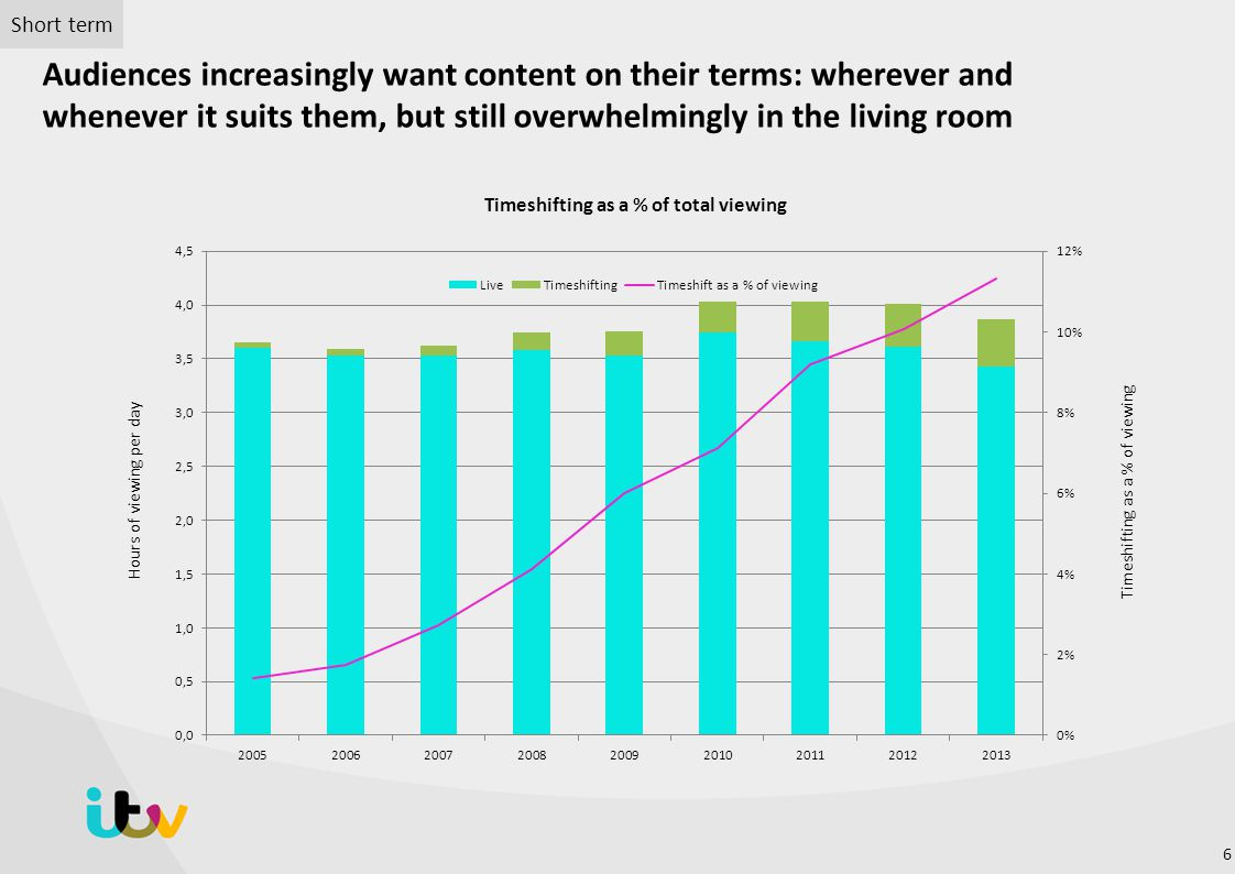 Timeshifting as a % of total viewing