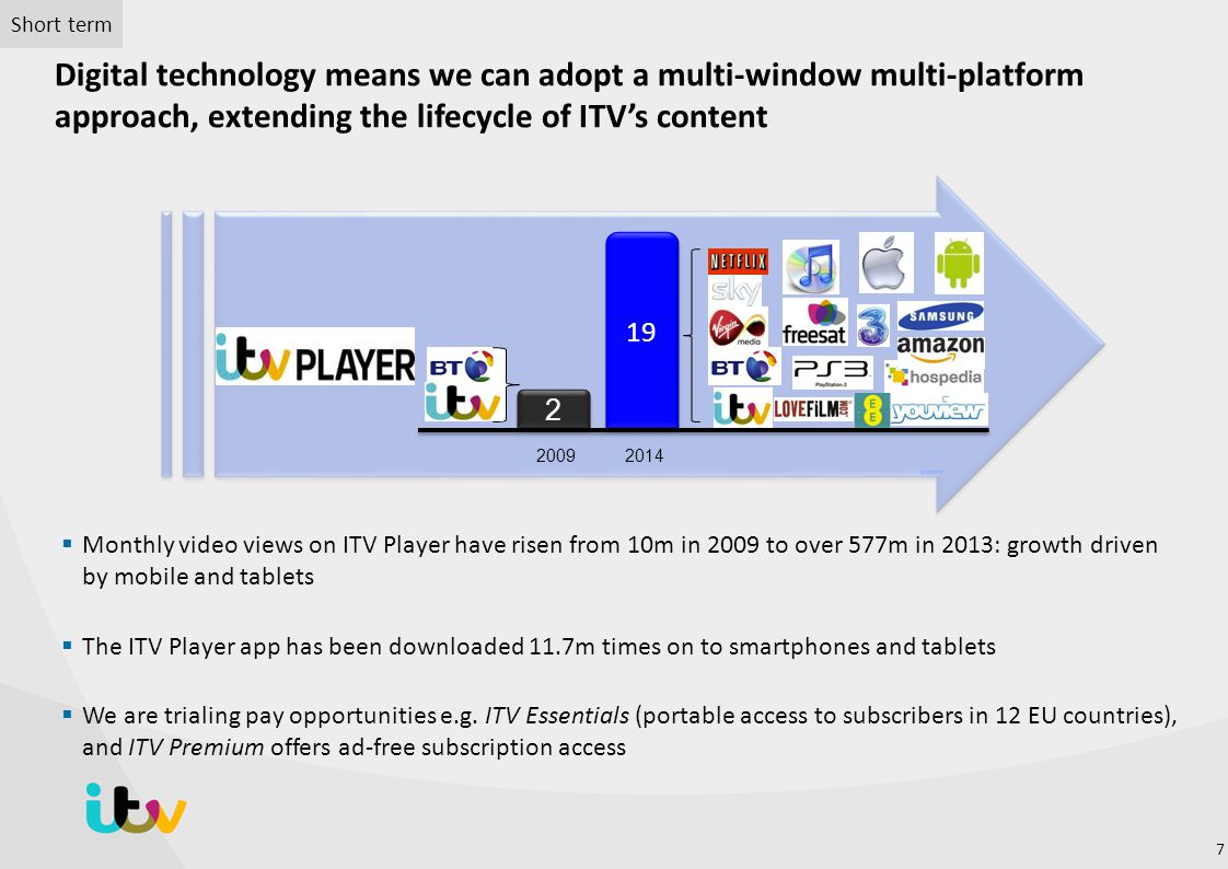 Short term Digital technology means we can adopt a multi-window multi-platform approach, extending the lifecycle of ITV's content.