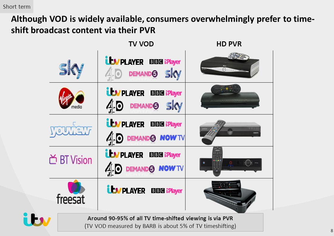 Around 90-95% of all TV time-shifted viewing is via PVR