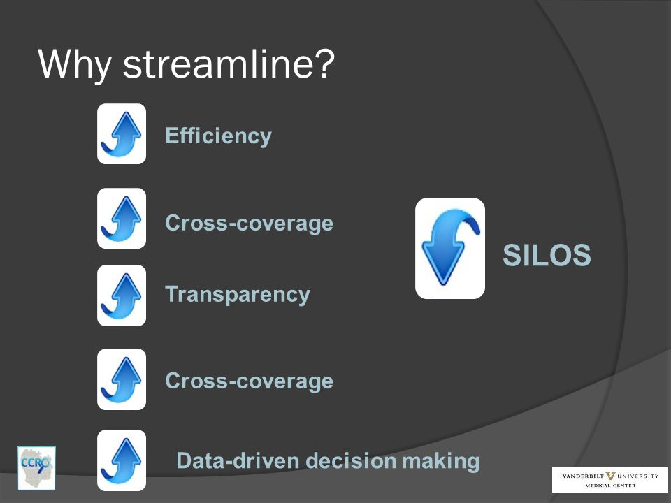 Why streamline SILOS Efficiency Cross-coverage Transparency