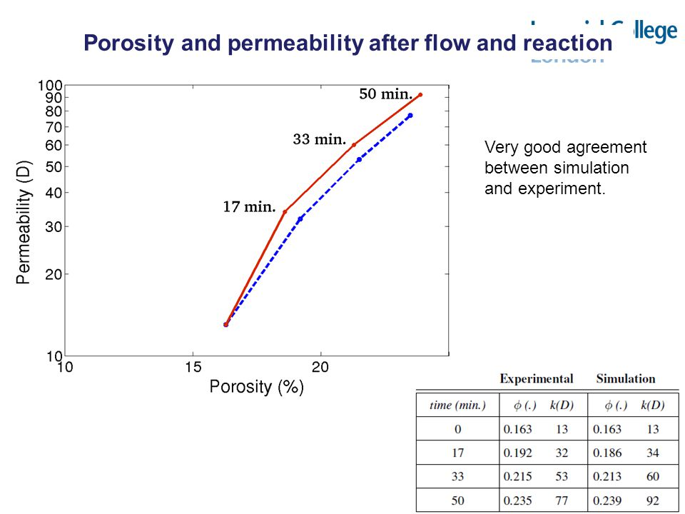 Porosity and permeability after flow and reaction