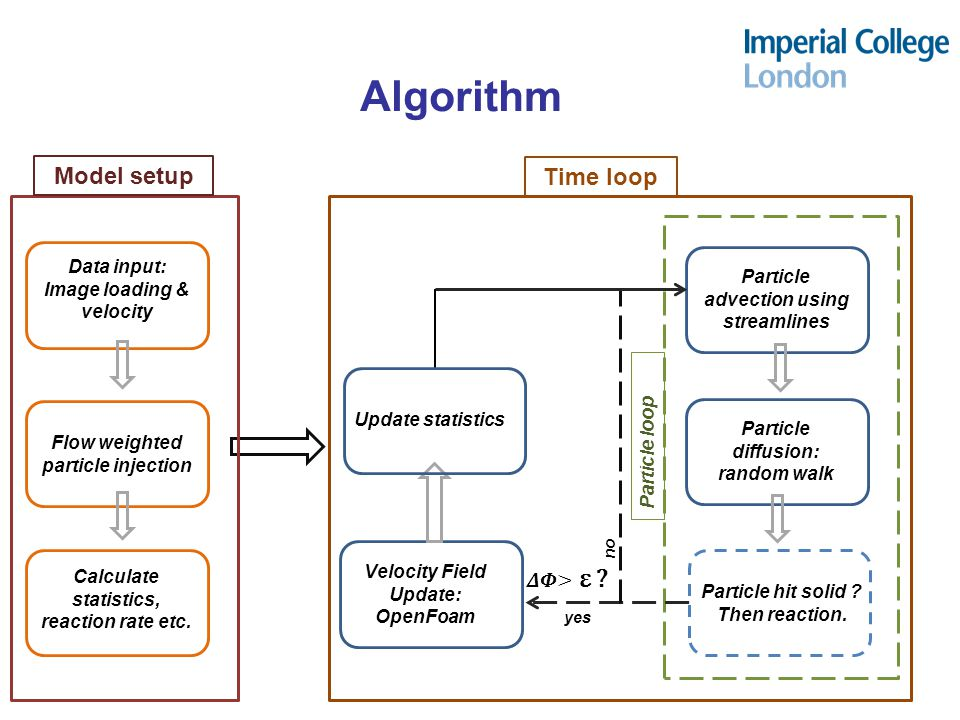 Algorithm Model setup Time loop 𝜟𝜱> ε Data input: