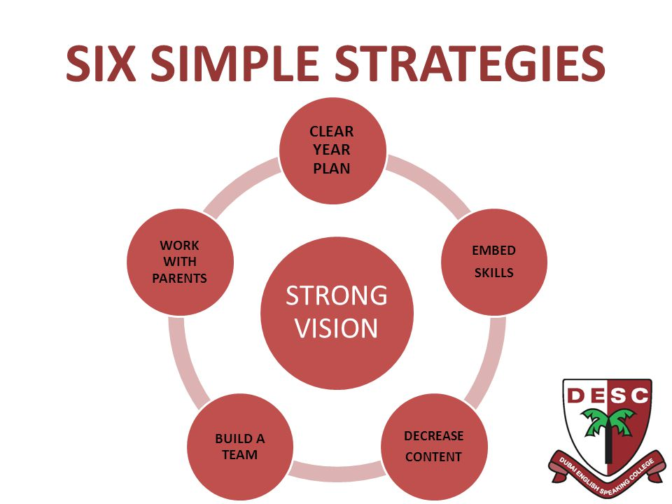 SIX SIMPLE STRATEGIES STRONG VISION CLEAR YEAR PLAN WORK WITH PARENTS