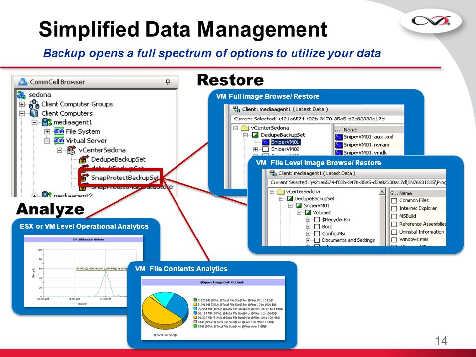 Simplified Data Management Backup opens a full spectrum of options to utilize your data