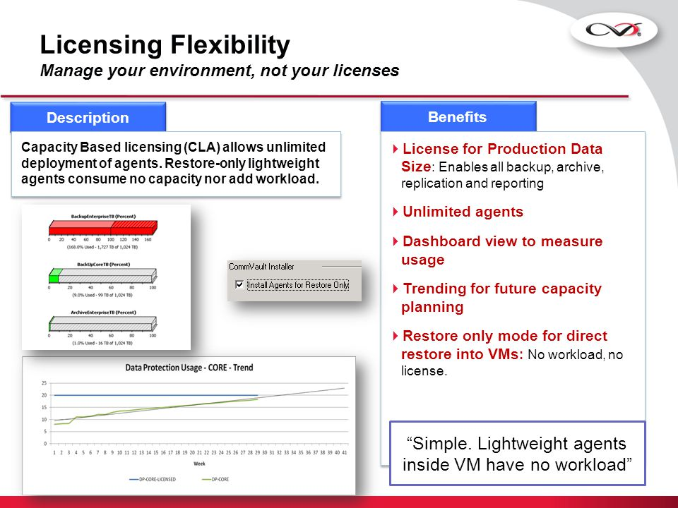 Licensing Flexibility Manage your environment, not your licenses