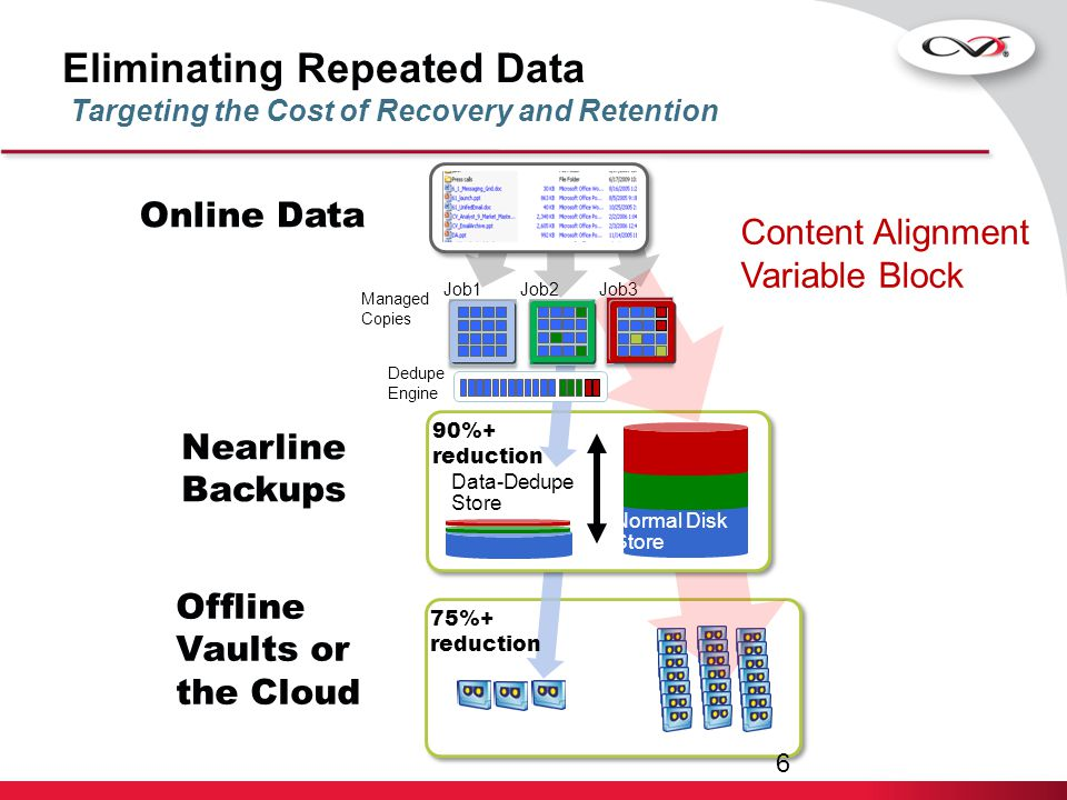 Eliminating Repeated Data Targeting the Cost of Recovery and Retention