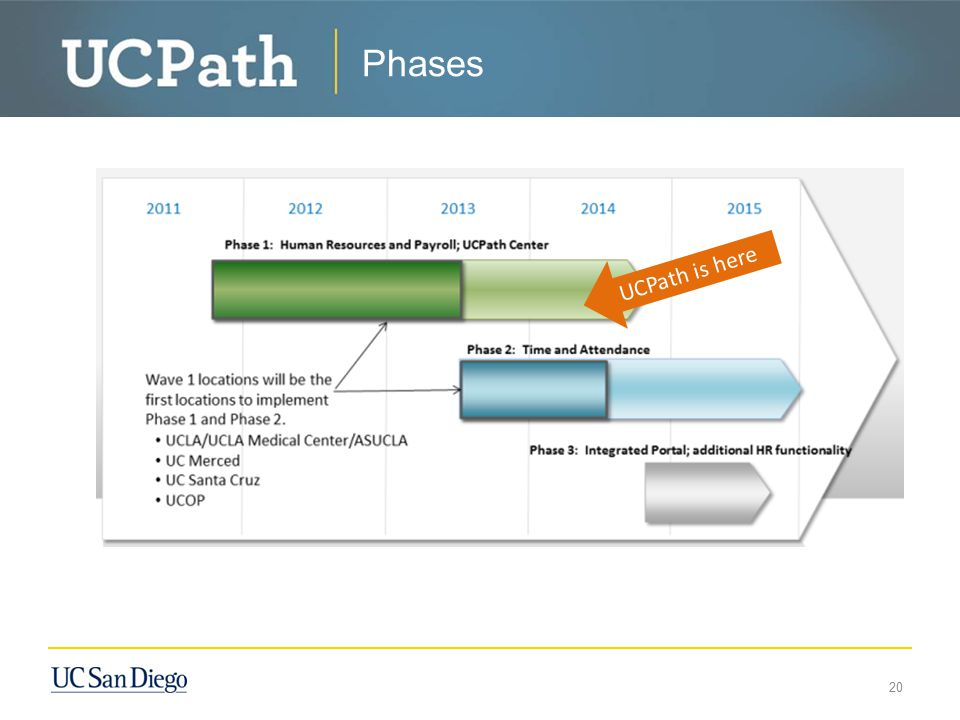Phases UCPath is here