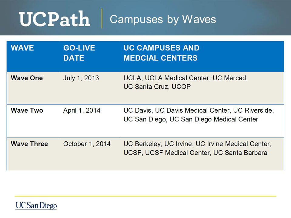 Campuses by Waves