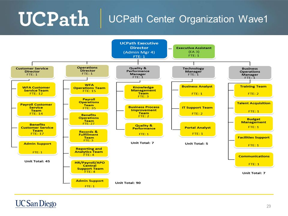 UCPath Center Organization Wave1