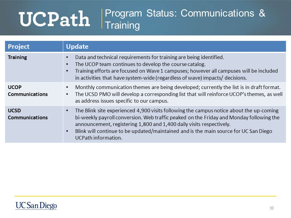 Program Status: Communications & Training
