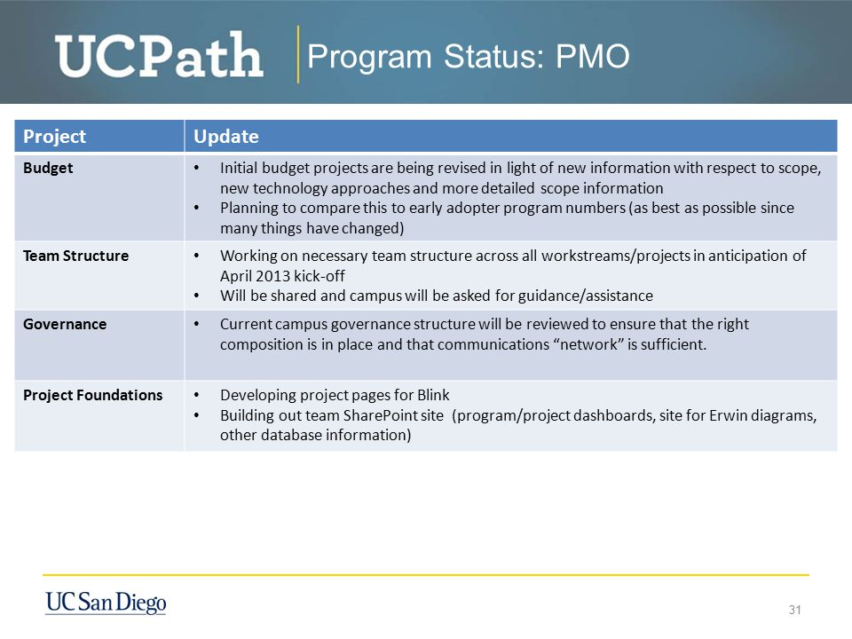 Program Status: PMO Project Update Budget