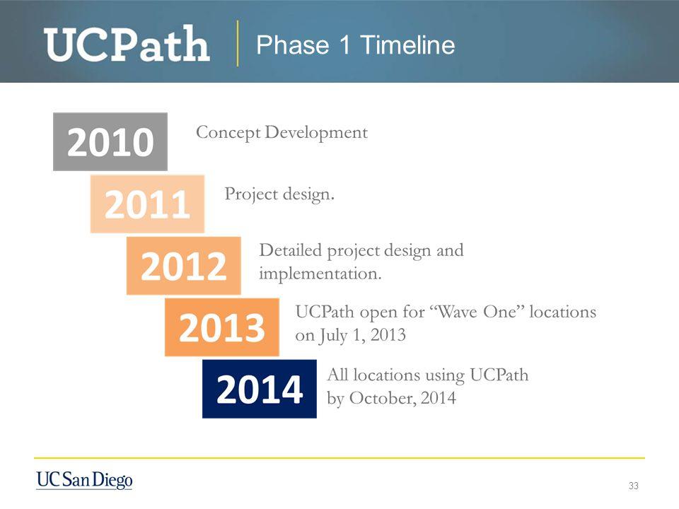 Phase 1 Timeline