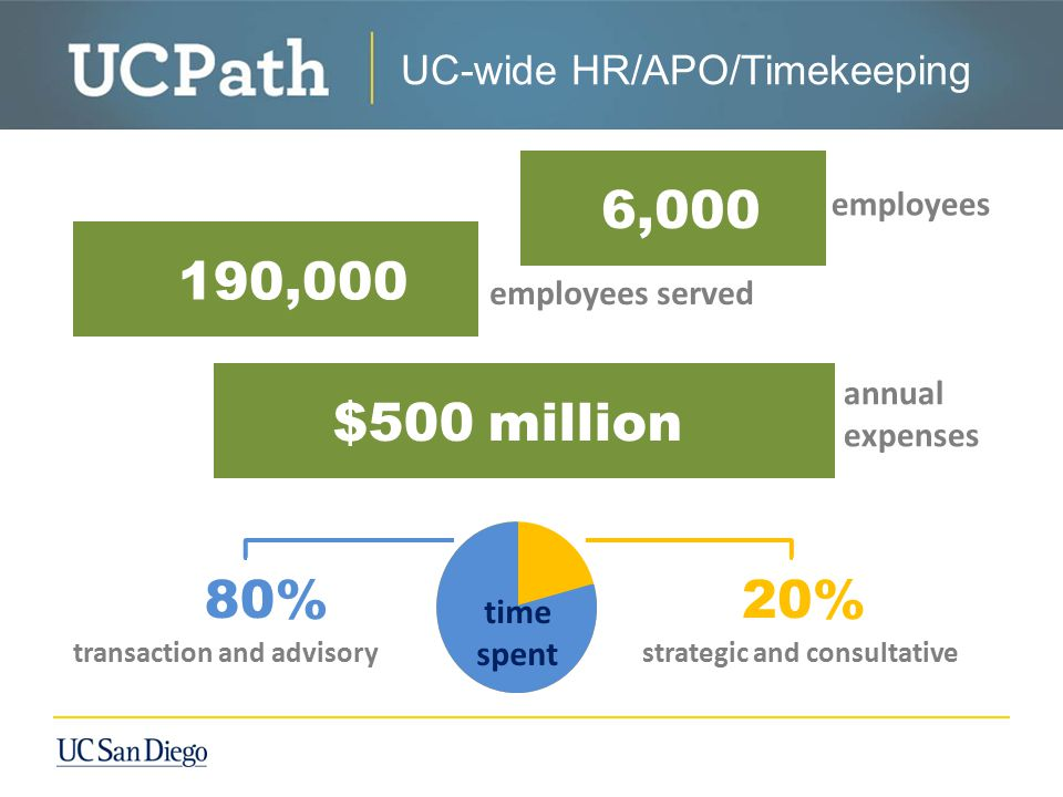 UC-wide HR/APO/Timekeeping