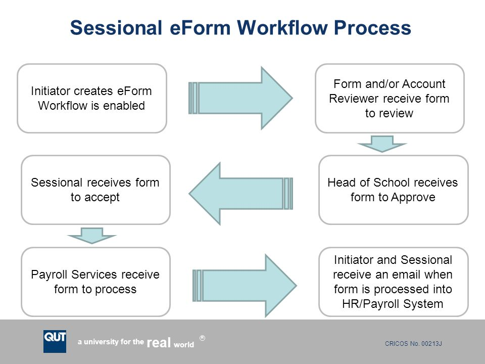 Sessional eForm Workflow Process