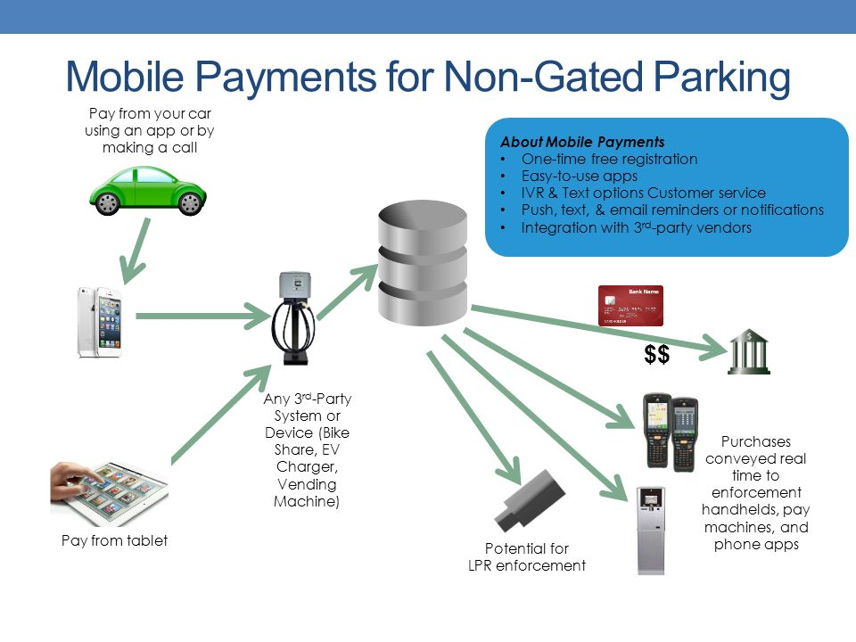 Mobile Payments for Non-Gated Parking