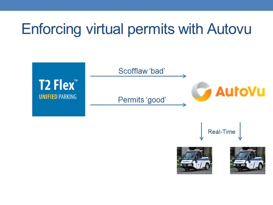 Enforcing virtual permits with Autovu