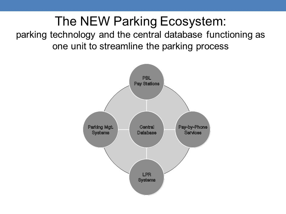 The NEW Parking Ecosystem: