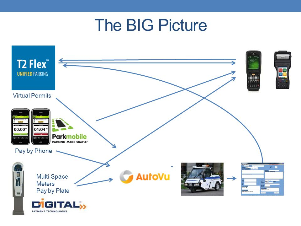 The BIG Picture Virtual Permits Pay by Phone Multi-Space Meters