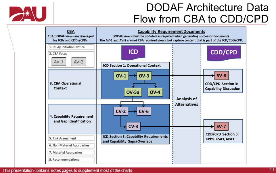 DODAF Architecture Data Flow from CBA to CDD/CPD