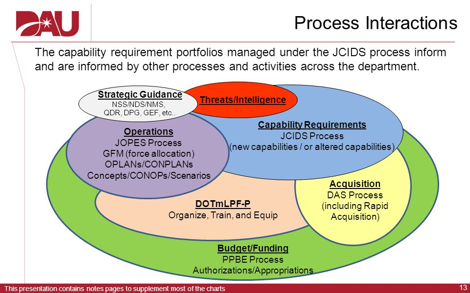 Capability Requirements Threats/Intelligence