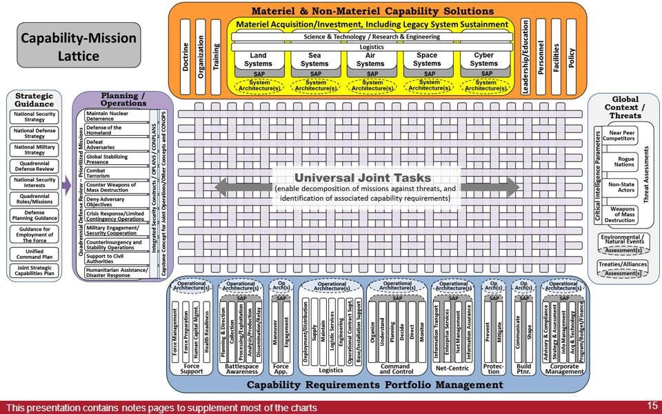 The Capability Matrix Lattice (CML) is an integrating construct to ensure traceability to strategic guidance, missions of the Joint force, and other departmental activities – both in the identification of capability requirements and their associated gaps, and in the review and assessment of capability requirement portfolios .