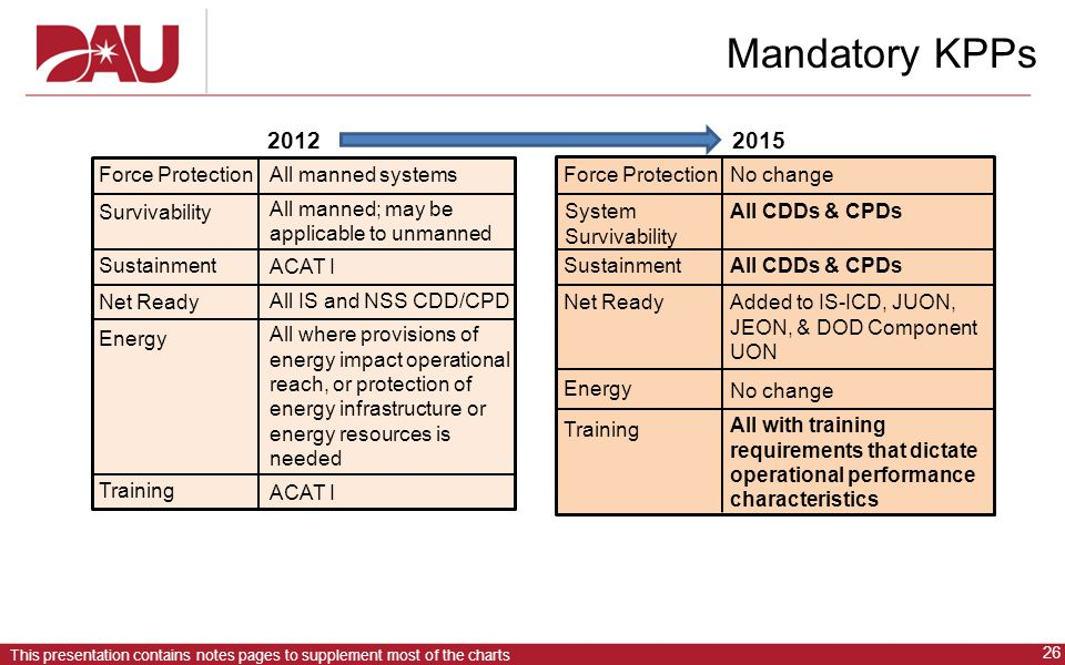 Mandatory KPPs 2012 2015 Force Protection All manned systems