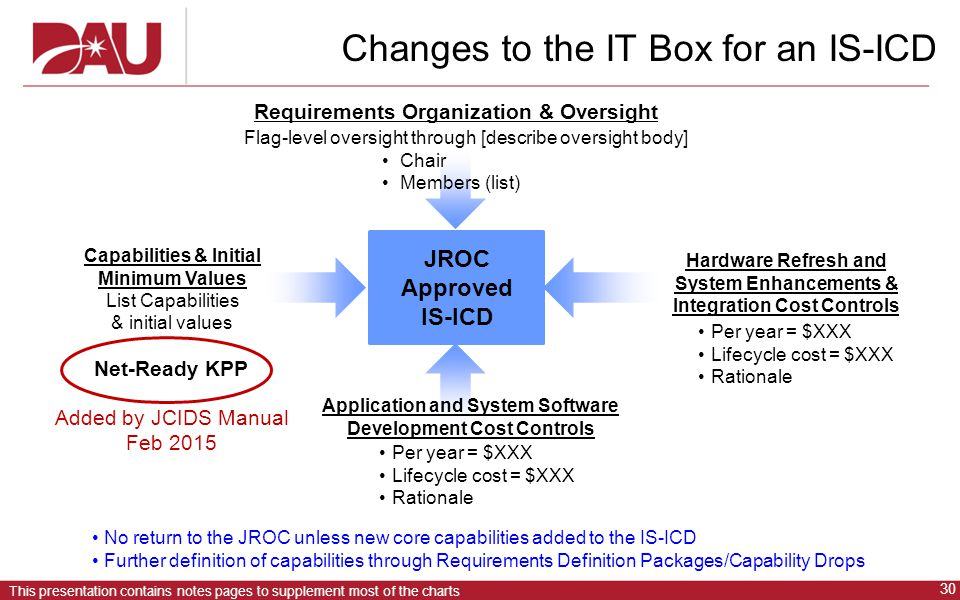 Changes to the IT Box for an IS-ICD