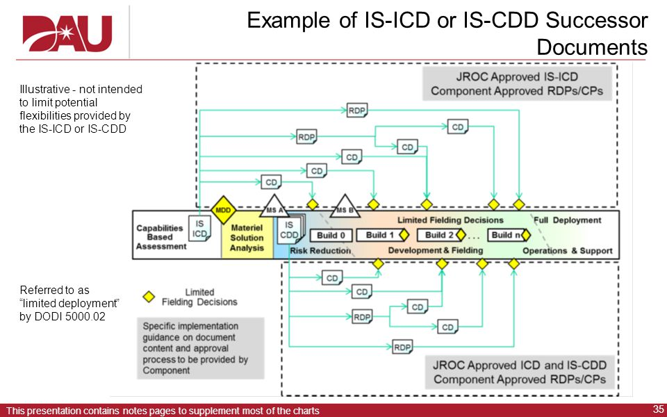 Example of IS-ICD or IS-CDD Successor Documents