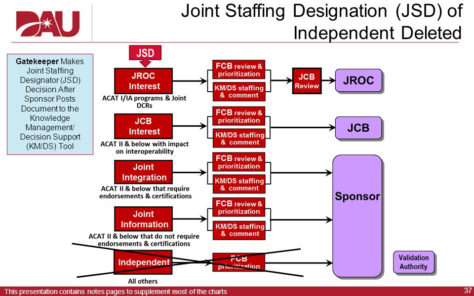 Joint Staffing Designation (JSD) of Independent Deleted