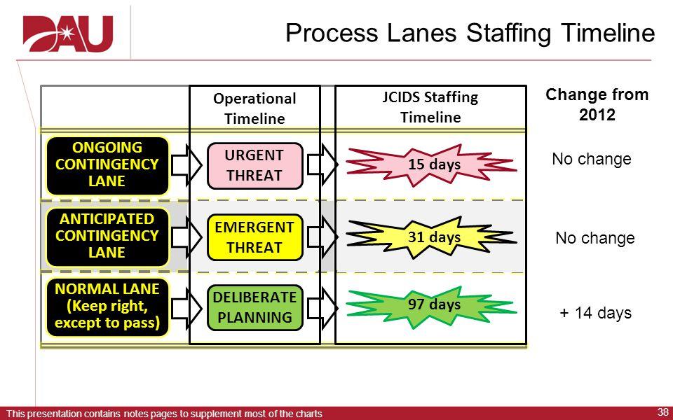 Process Lanes Staffing Timeline