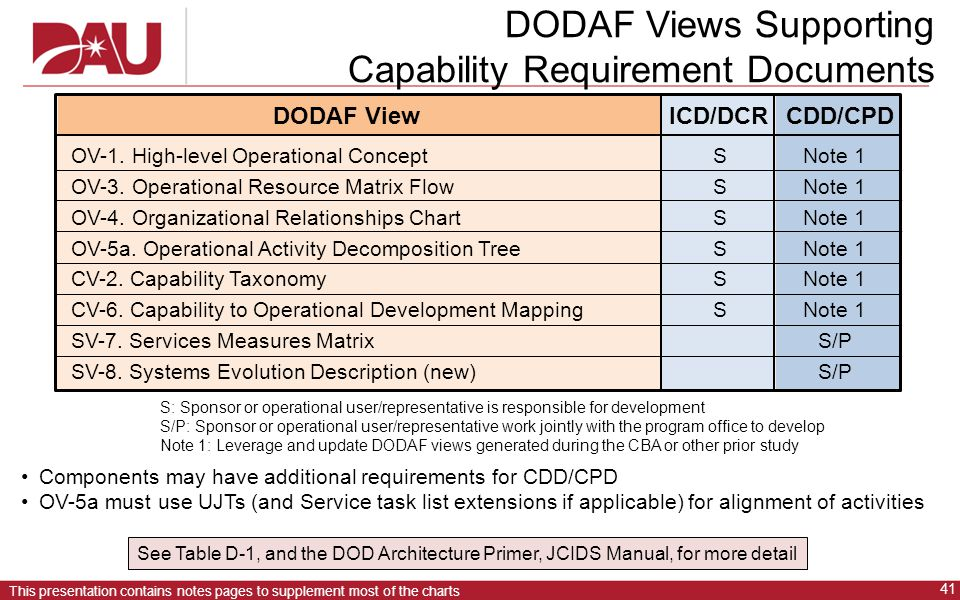DODAF Views Supporting Capability Requirement Documents