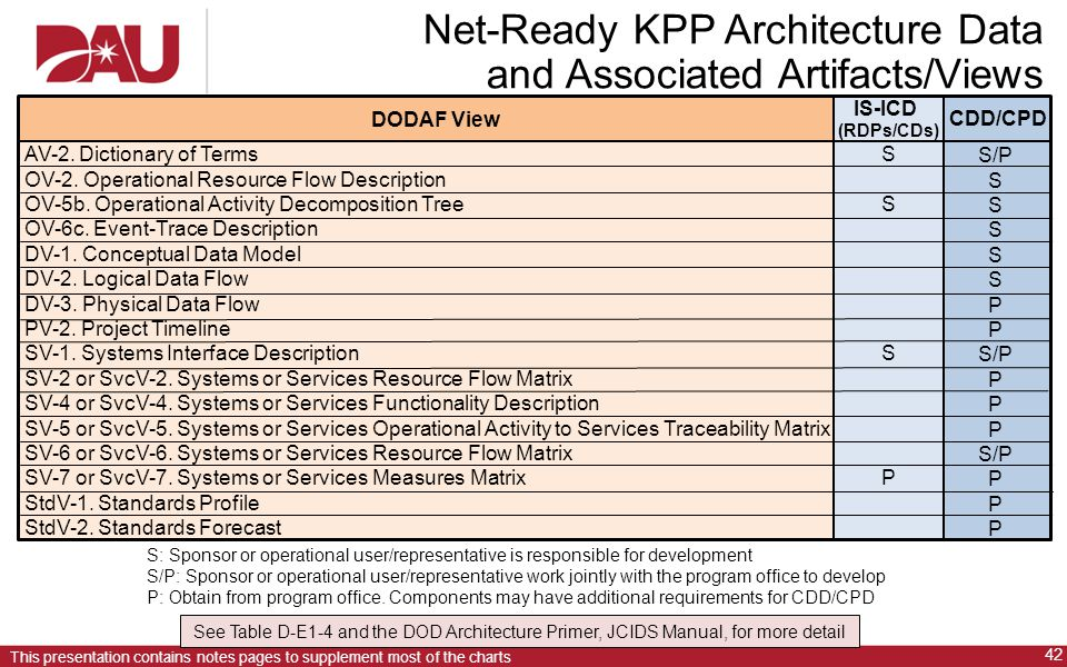 Net-Ready KPP Architecture Data and Associated Artifacts/Views