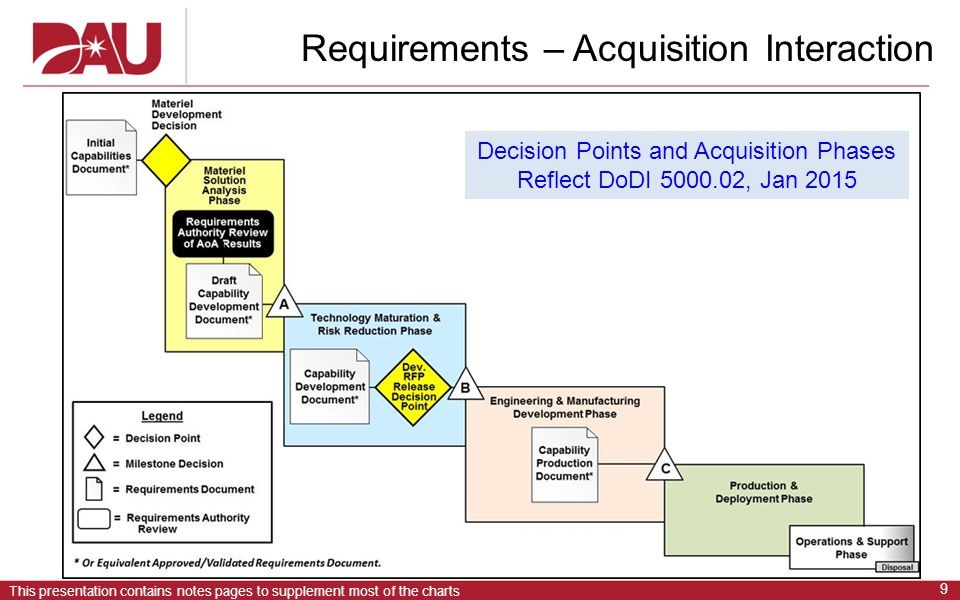 Requirements – Acquisition Interaction