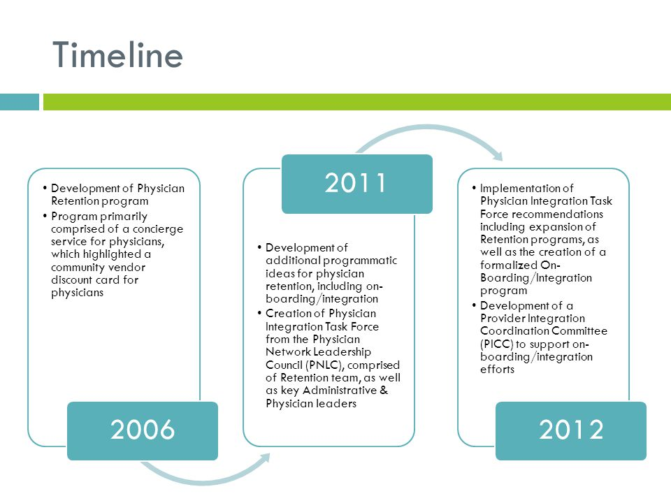Timeline 2006 2011 2012 Development of Physician Retention program