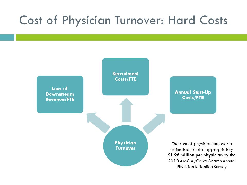 Cost of Physician Turnover: Hard Costs