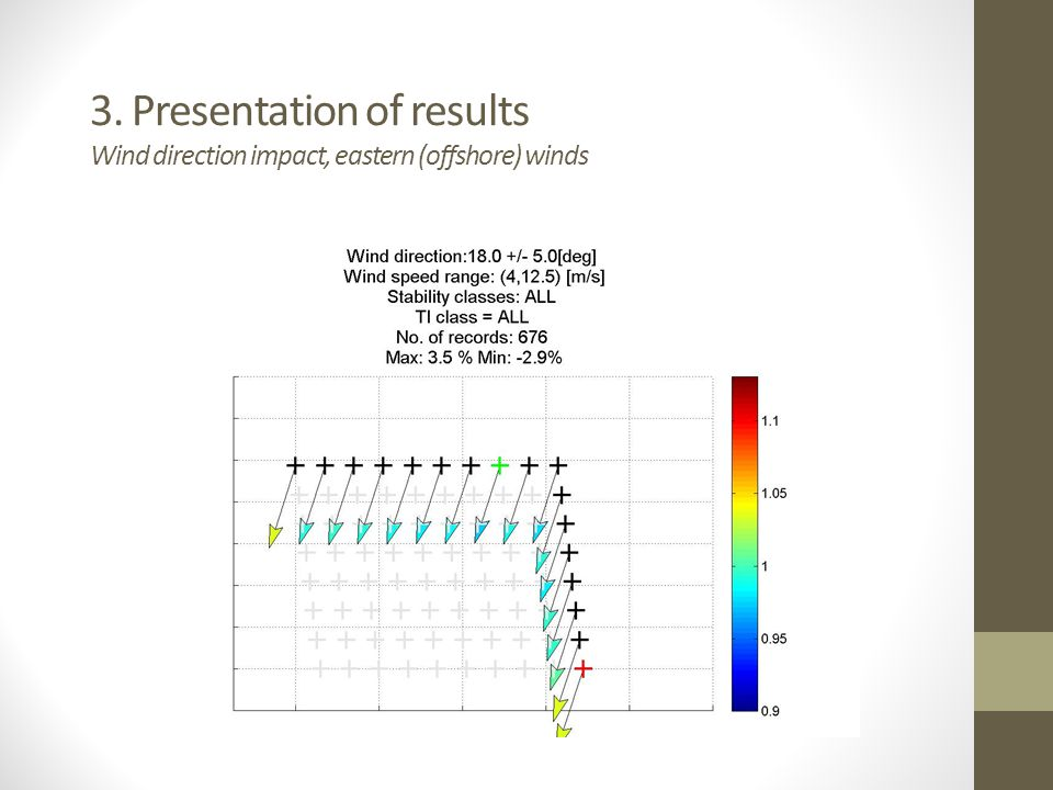 3. Presentation of results