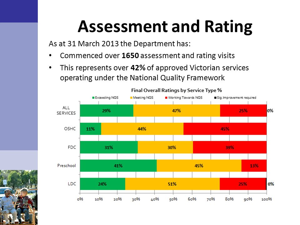 Assessment and Rating As at 31 March 2013 the Department has: