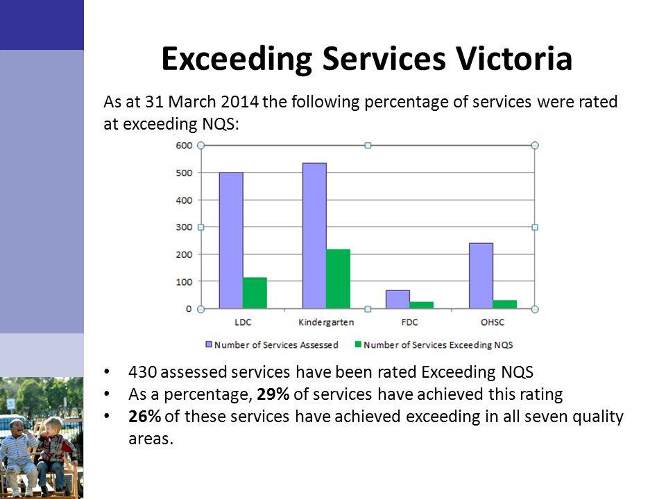 Exceeding Services Victoria