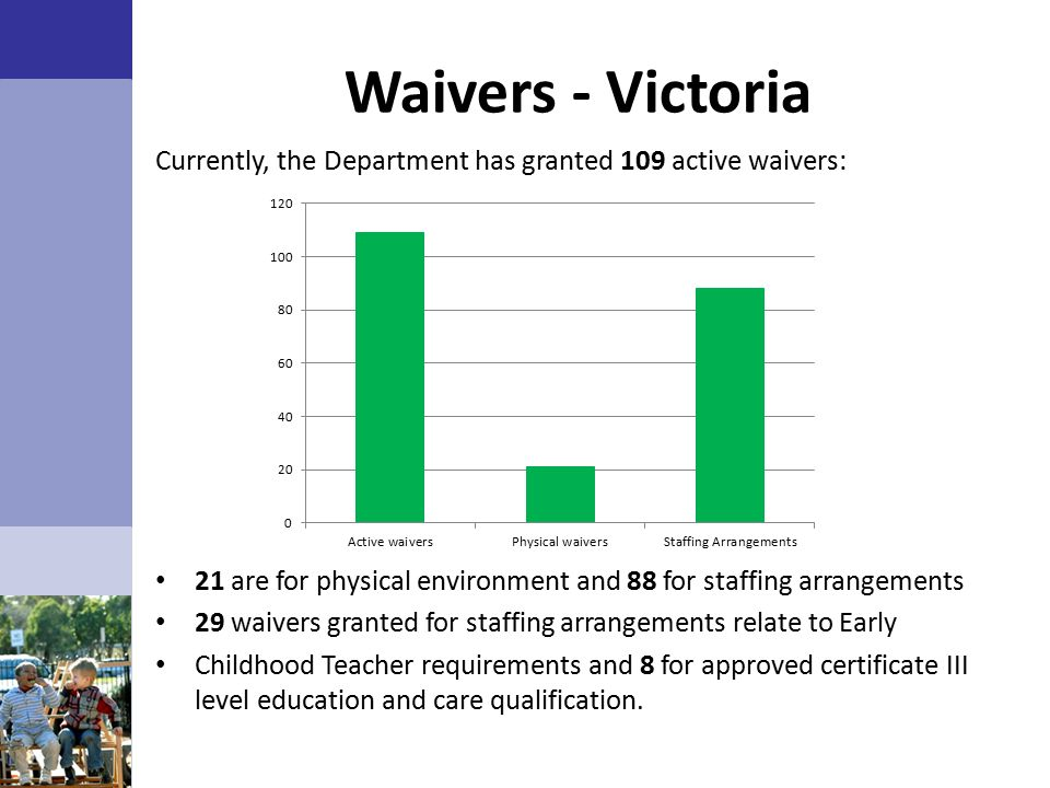 Waivers - Victoria Currently, the Department has granted 109 active waivers: 21 are for physical environment and 88 for staffing arrangements.