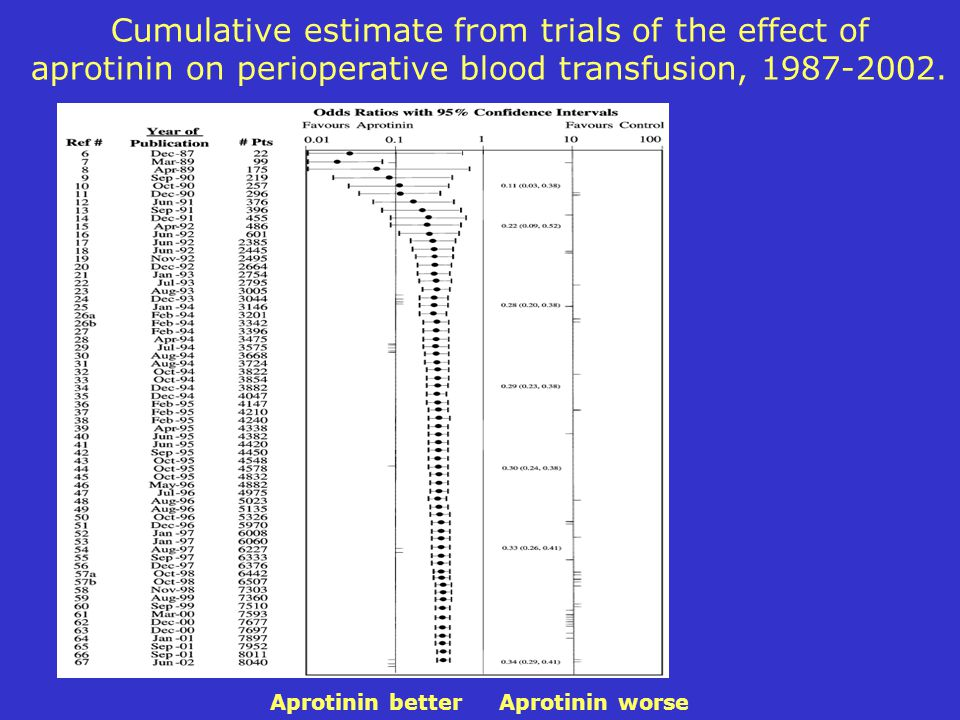 Cumulative estimate from trials of the effect of aprotinin on perioperative blood transfusion, 1987-2002.