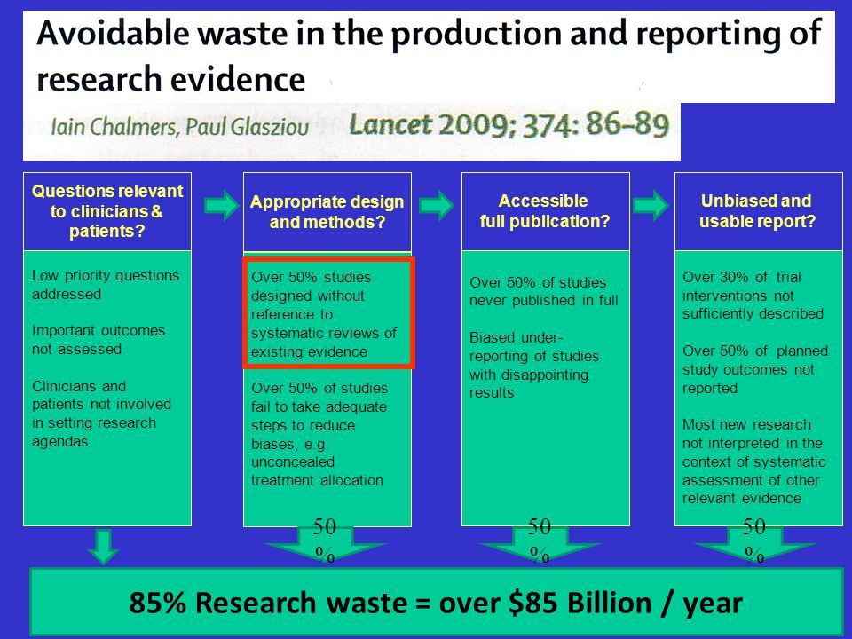 to clinicians & patients 85% Research waste = over $85 Billion / year