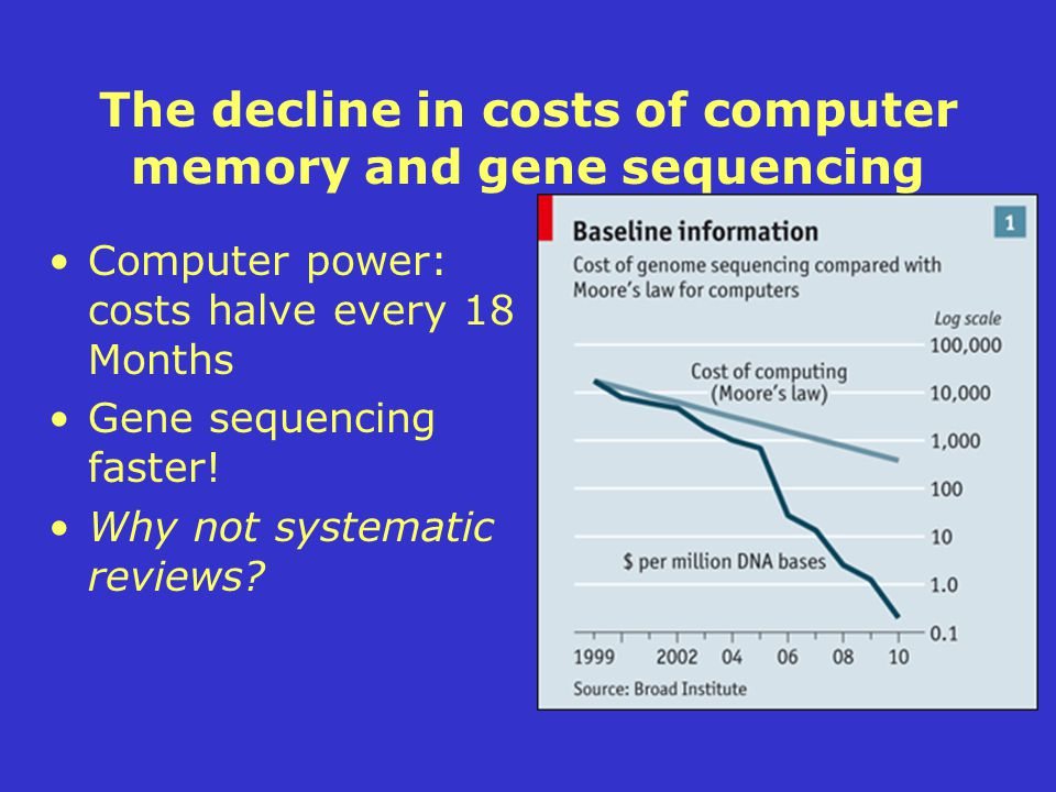 The decline in costs of computer memory and gene sequencing