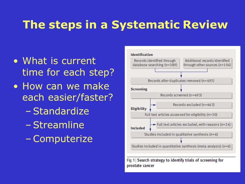 The steps in a Systematic Review