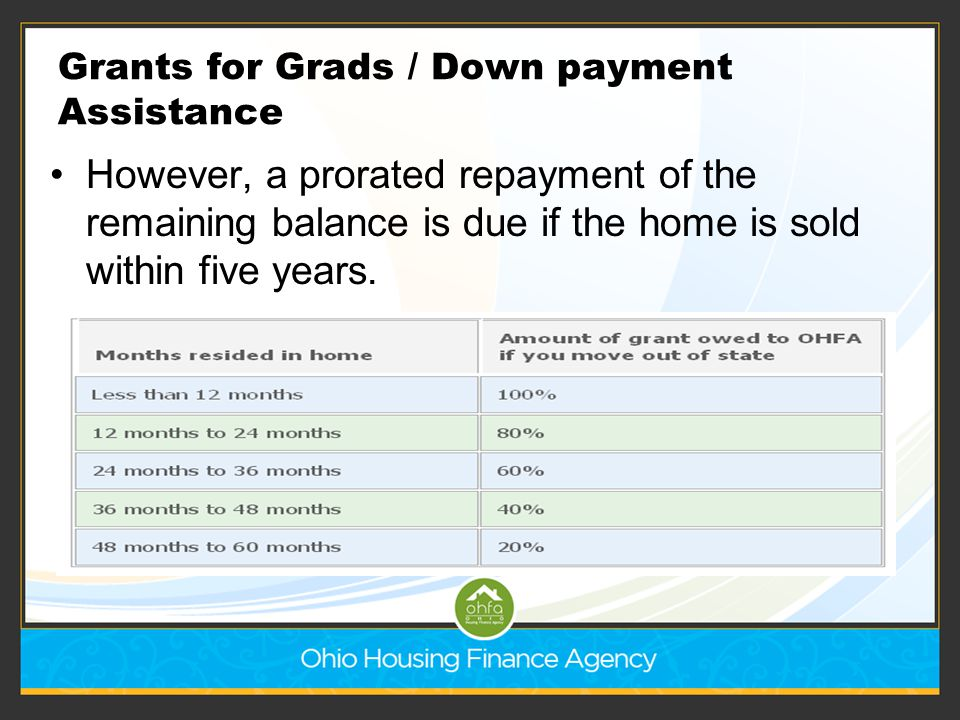 Grants for Grads / Down payment Assistance